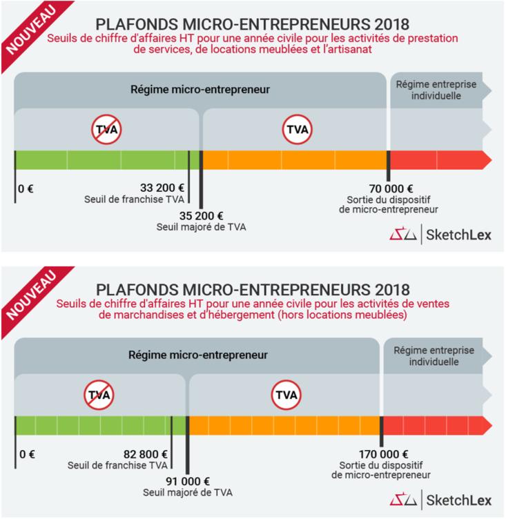 Revue De Presse Nouveau Régime Dimposition Et De Tva En 2018